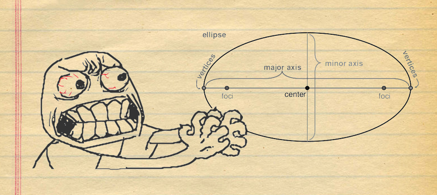 Perception and the Ever-Elusive Ellipse.